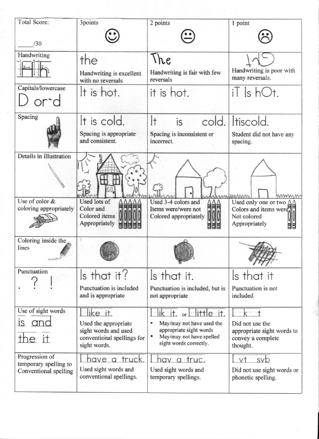 kindergarten writing rubric template Sense of story: oral personal narrative (not a retelling) rubric: kindergarten valdosta, ga: valdosta city schools narrative writing rubric: kindergarten.